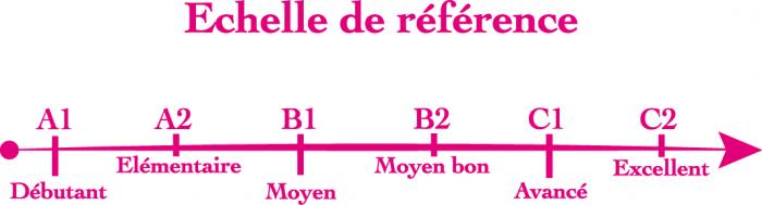Cadre Européen Commun de Référence (CECR)